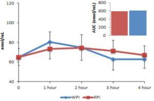 vstrebatelnost ryžový vs srtvátkový protein