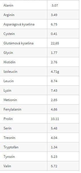 kazein vapenatý 92% aminokyseliny